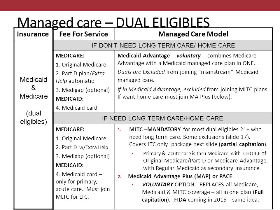 Managed care – DUAL ELIGIBLES InsuranceFee For ServiceManaged Care Model Medicaid & Medicare (dual eligibles) IF DON'T NEED LONG TERM CARE/ HOME CARE