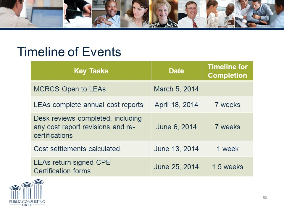 Timeline of Events 82 Key TasksDate Timeline for Completion MCRCS Open to LEAsMarch 5, 2014 LEAs complete annual cost reportsApril 18, 20147 weeks Des