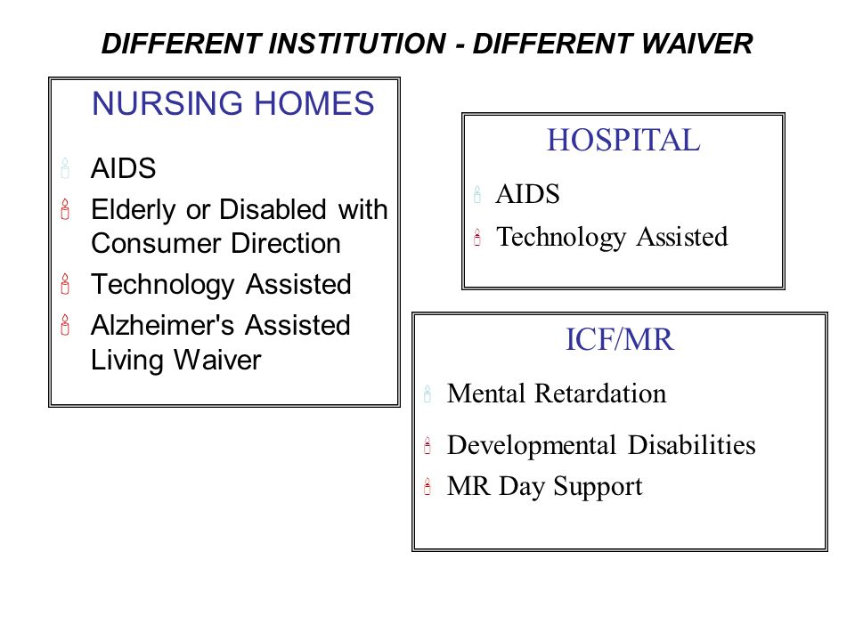DIFFERENT INSTITUTION - DIFFERENT WAIVER NURSING HOMES 'AIDS 'Elderly or Disabled with Consumer Direction 'Technology Assisted 'Alzheimer's Assisted L