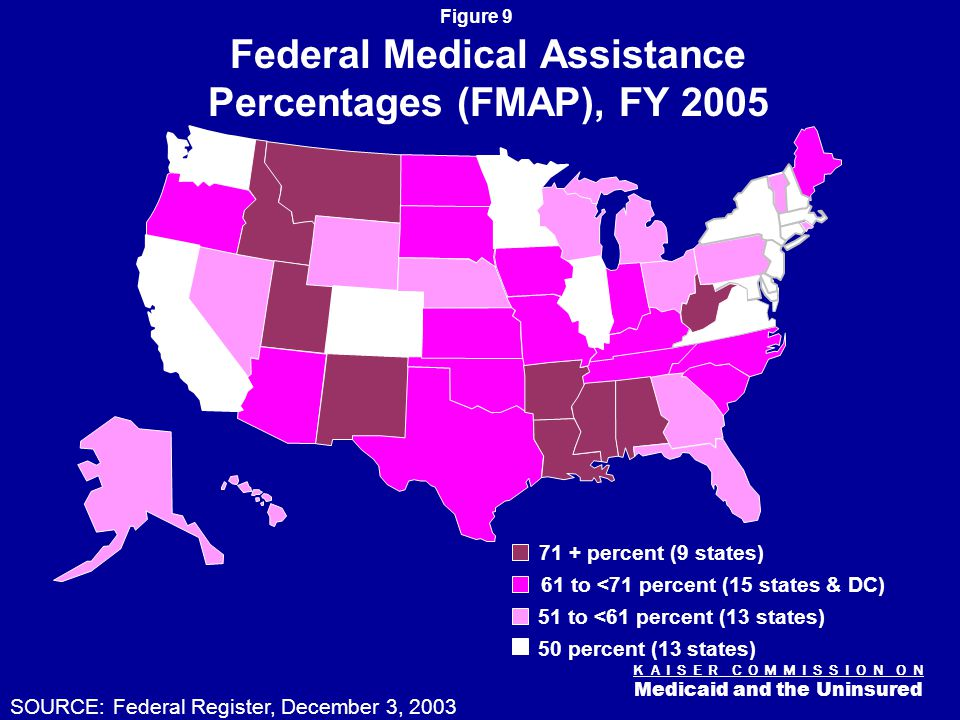 K A I S E R C O M M I S S I O N O N Medicaid and the Uninsured Figure 9 Federal Medical Assistance Percentages (FMAP), FY 2005 50 percent (13 states) 61 to <71 percent (15 states & DC) 51 to <61 percent (13 states) 71 + percent (9 states) SOURCE: Federal Register, December 3, 2003
