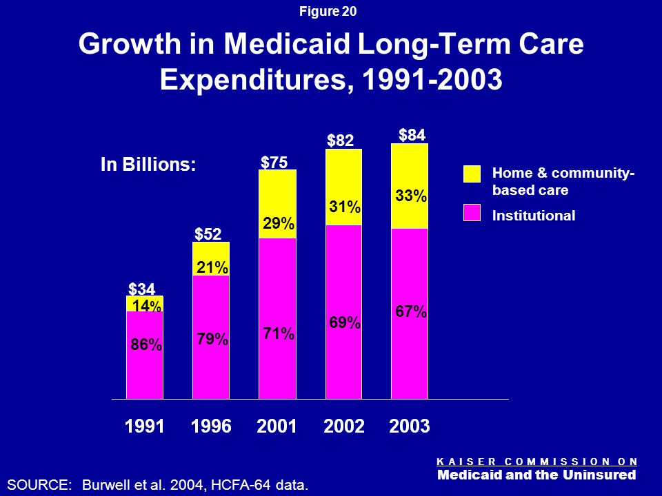 K A I S E R C O M M I S S I O N O N Medicaid and the Uninsured Figure 20 Growth in Medicaid Long-Term Care Expenditures, 1991-2003 $34 $52 $75 86% 79% 71% SOURCE: Burwell et al.