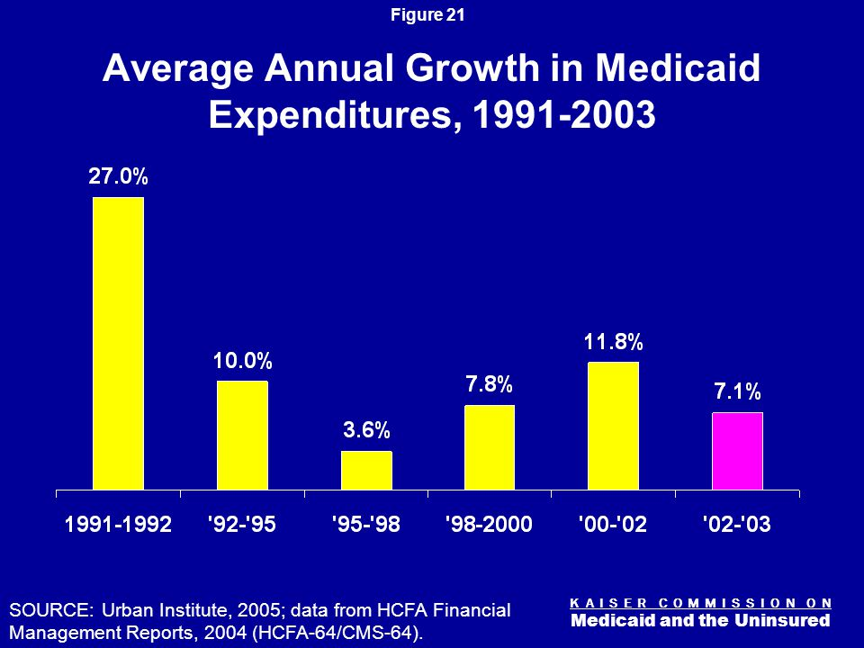 K A I S E R C O M M I S S I O N O N Medicaid and the Uninsured Figure 21 Average Annual Growth in Medicaid Expenditures, 1991-2003 SOURCE: Urban Institute, 2005; data from HCFA Financial Management Reports, 2004 (HCFA-64/CMS-64).