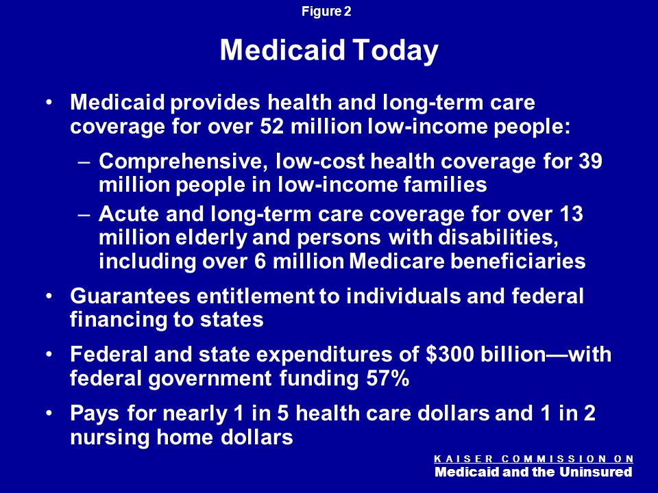 K A I S E R C O M M I S S I O N O N Medicaid and the Uninsured Figure 2 Medicaid Today Medicaid provides health and long-term care coverage for over 52 million low-income people: –Comprehensive, low-cost health coverage for 39 million people in low-income families –Acute and long-term care coverage for over 13 million elderly and persons with disabilities, including over 6 million Medicare beneficiaries Guarantees entitlement to individuals and federal financing to states Federal and state expenditures of $300 billion—with federal government funding 57% Pays for nearly 1 in 5 health care dollars and 1 in 2 nursing home dollars