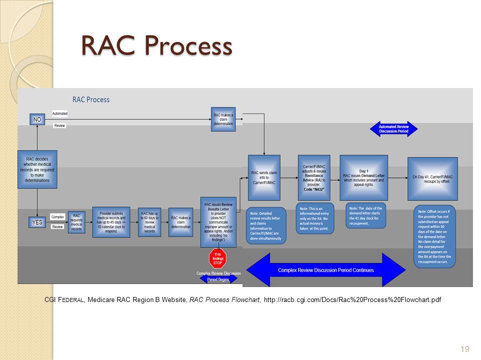 RAC Process CGI F EDERAL, Medicare RAC Region B Website, RAC Process Flowchart, http://racb.cgi.com/Docs/Rac%20Process%20Flowchart.pdf 19