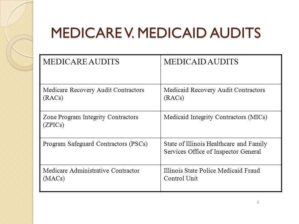 MEDICARE V. MEDICAID AUDITS MEDICARE AUDITSMEDICAID AUDITS Medicare Recovery Audit Contractors (RACs) Medicaid Recovery Audit Contractors (RACs) Zone