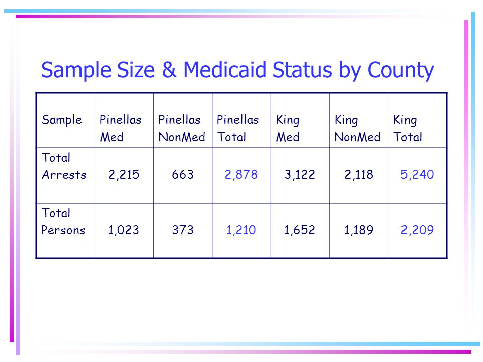 Sample Size & Medicaid Status by County SamplePinellas Med Pinellas NonMed Pinellas Total King Med King NonMed King Total Arrests2,2156632,8783,1222,1185,240 Total Persons1,0233731,2101,6521,1892,209