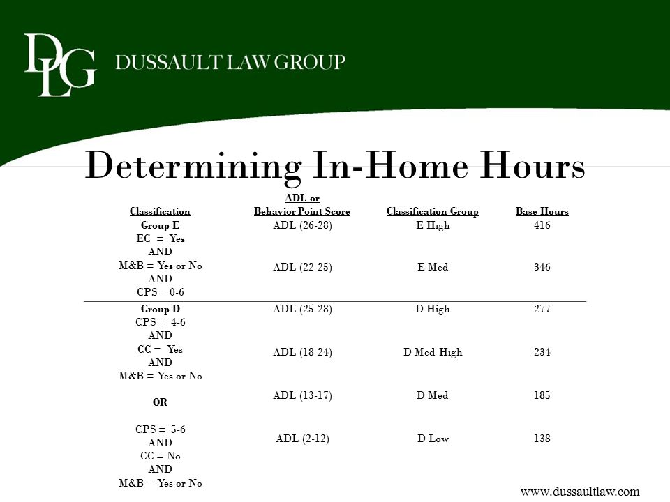 Determining In-Home Hours Classification ADL or Behavior Point ScoreClassification GroupBase Hours Group E EC = Yes AND M&B = Yes or No AND CPS = 0-6