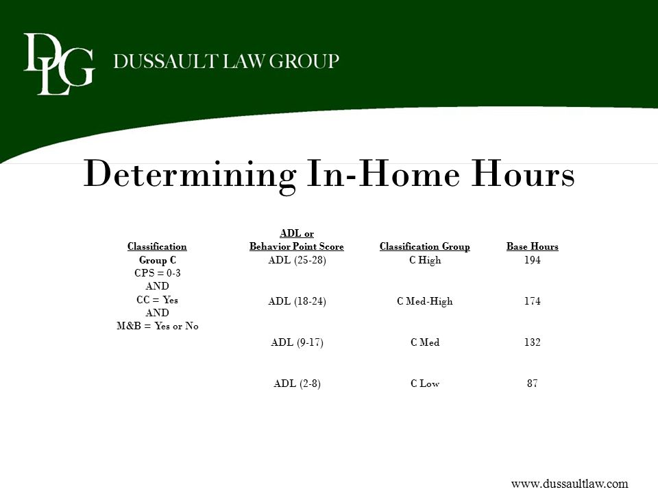 Determining In-Home Hours Classification ADL or Behavior Point ScoreClassification GroupBase Hours Group C CPS = 0-3 AND CC = Yes AND M&B = Yes or No
