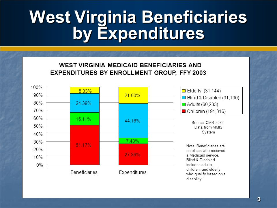 3 West Virginia Beneficiaries by Expenditures WEST VIRGINIA MEDICAID BENEFICIARIES AND EXPENDITURES BY ENROLLMENT GROUP, FFY 2003 0% 10% 20% 30% 40% 50% 60% 70% 80% 90% 100% 51.17% 27.36% 16.11% 7.48% 24.39% 44.16% 21.00% 8.33% Beneficiaries Expenditures Elderly (31,144) Blind & Disabled (91,190) Adults (60,233) Children (191,316) Source: CMS 2082 Data from MMIS System Note: Beneficiaries are enrollees who received a Medicaid service.