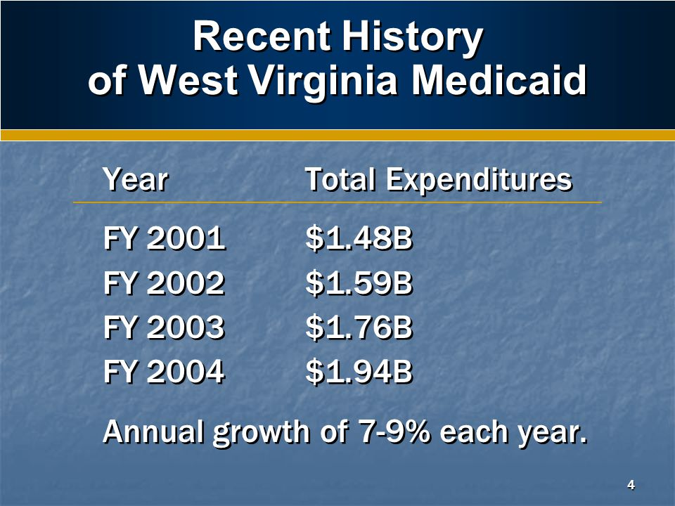 4 Recent History of West Virginia Medicaid Year Total Expenditures FY 2001$1.48B FY 2002$1.59B FY 2003$1.76B FY 2004$1.94B Annual growth of 7-9% each year.