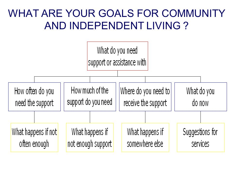 WHAT ARE YOUR GOALS FOR COMMUNITY AND INDEPENDENT LIVING ?
