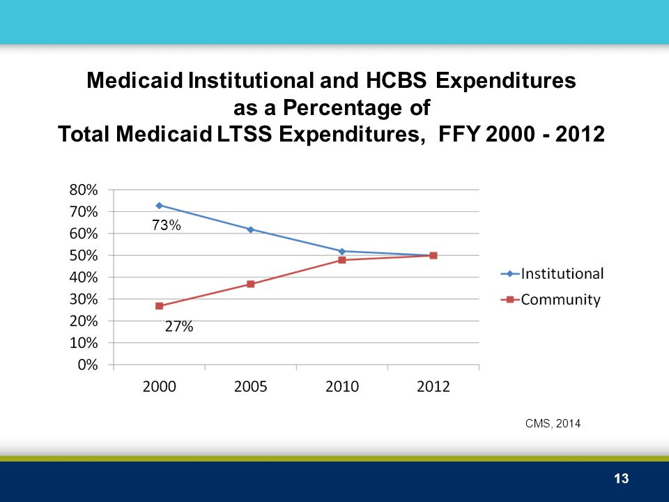 13 Medicaid Institutional and HCBS Expenditures as a Percentage of Total Medicaid LTSS Expenditures, FFY 2000 - 2012 CMS, 2014 73%