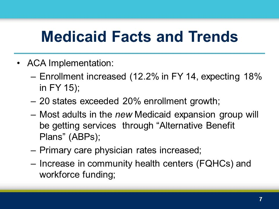 Medicaid Facts and Trends ACA Implementation: –Enrollment increased (12.2% in FY 14, expecting 18% in FY 15); –20 states exceeded 20% enrollment growt