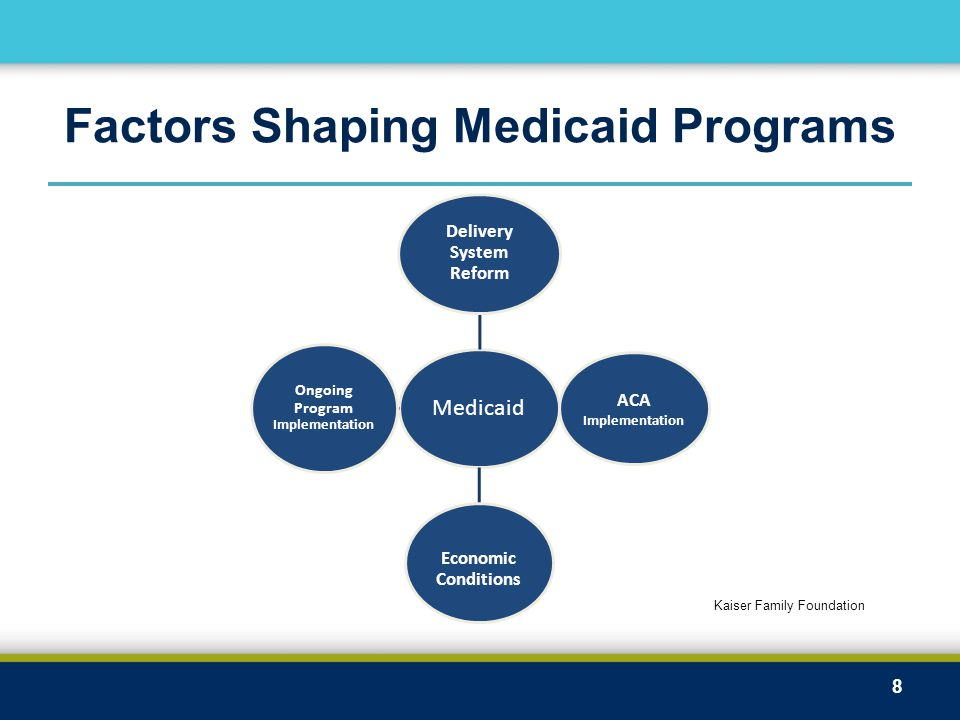 Factors Shaping Medicaid Programs 8 Medicaid Delivery System Reform Ongoing Program Implementation Economic Conditions ACA Implementation Kaiser Family Foundation