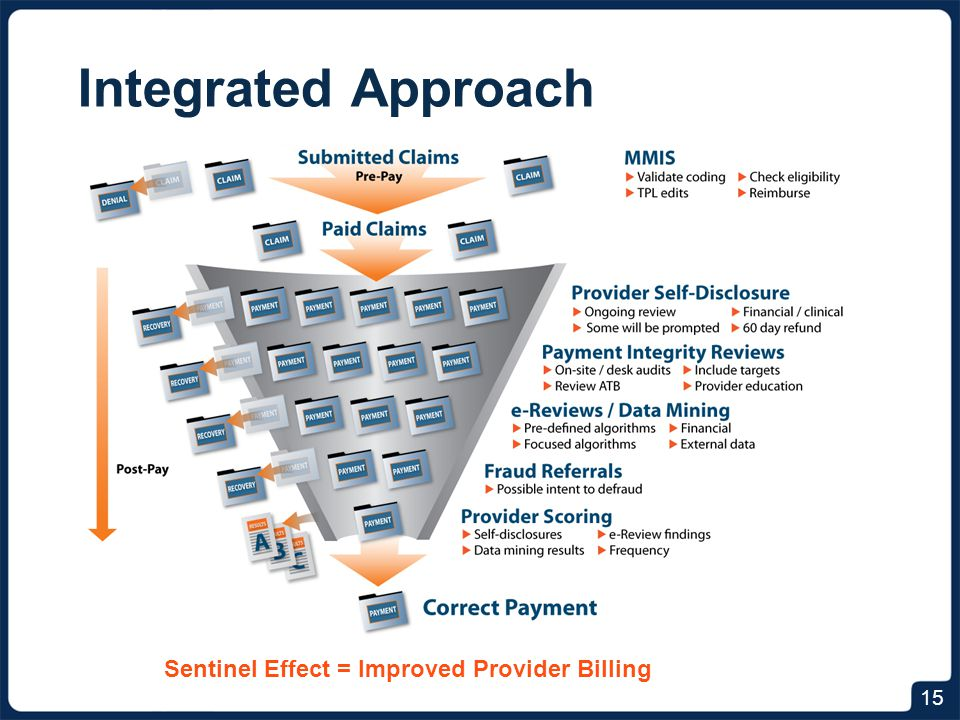 Integrated Approach 15 Sentinel Effect = Improved Provider Billing