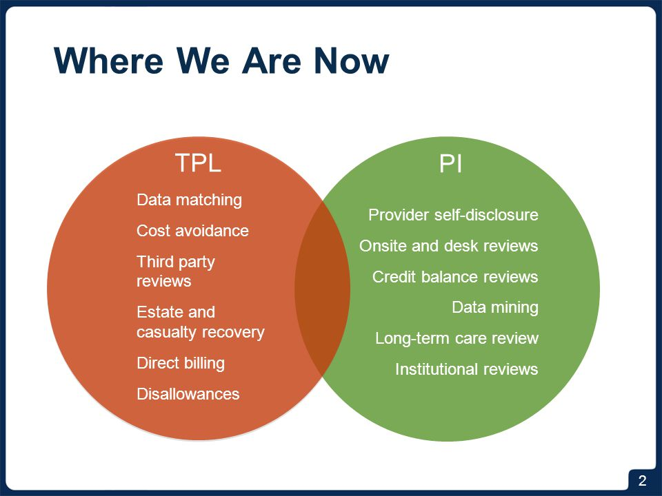 Where We Are Now 2 PI Provider self-disclosure Onsite and desk reviews Credit balance reviews Data mining Long-term care review Institutional reviews Data matching Cost avoidance Third party reviews Estate and casualty recovery Direct billing Disallowances TPL