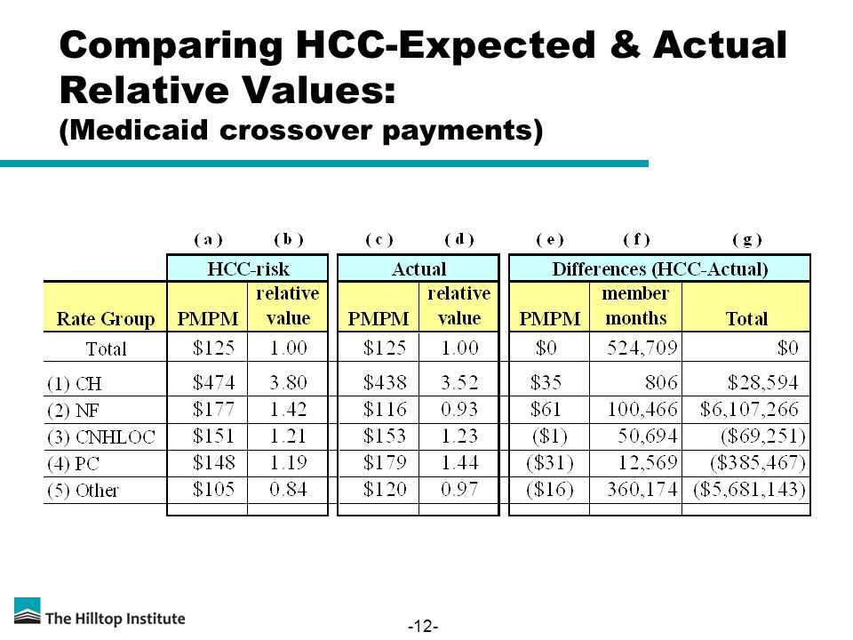 -12- Comparing HCC-Expected & Actual Relative Values: (Medicaid crossover payments)