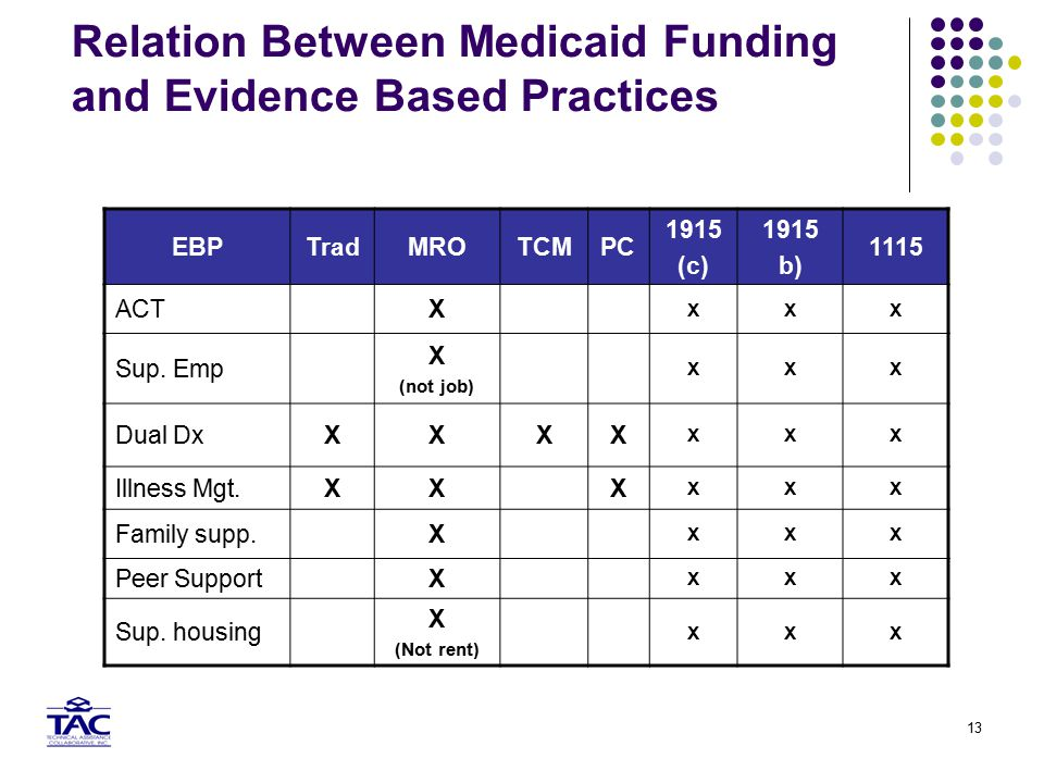 13 Relation Between Medicaid Funding and Evidence Based Practices EBPTradMROTCMPC 1915 (c) 1915 b) 1115 ACTX XXX Sup.