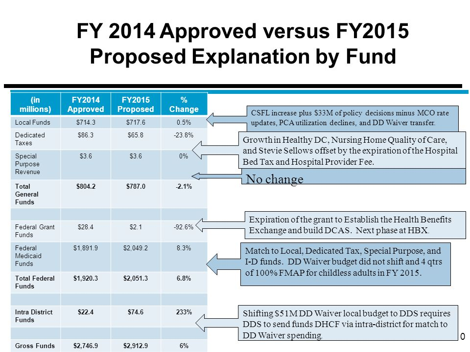 10 (in millions) FY2014 Approved FY2015 Proposed % Change Local Funds$714.3$717.60.5% Dedicated Taxes $86.3$65.8-23.8% Special Purpose Revenue $3.6 0% Total General Funds $804.2$787.0-2.1% Federal Grant Funds $28.4$2.1-92.6% Federal Medicaid Funds $1,891.9$2,049.28.3% Total Federal Funds $1,920.3$2,051.36.8% Intra District Funds $22.4$74.6233% Gross Funds$2,746.9$2,912.96% CSFL increase plus $33M of policy decisions minus MCO rate updates, PCA utilization declines, and DD Waiver transfer.