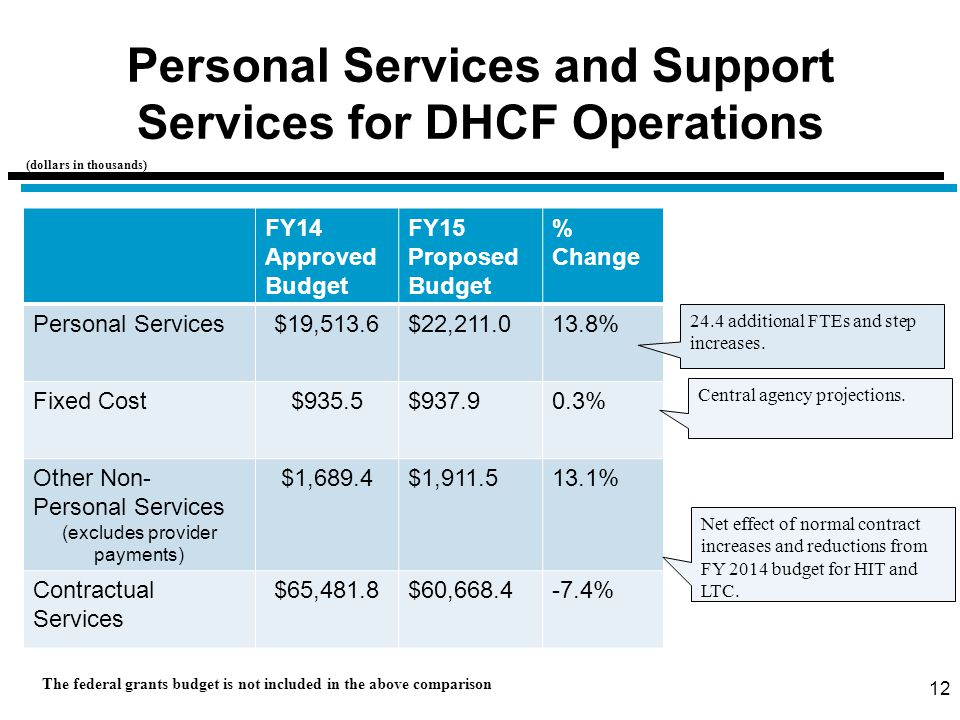 Personal Services and Support Services for DHCF Operations 12 FY14 Approved Budget FY15 Proposed Budget % Change Personal Services$19,513.6$22,211.013