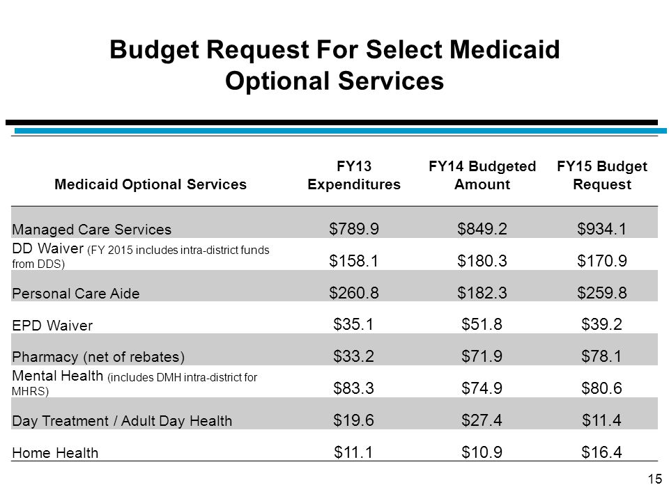 Medicaid Optional Services FY13 Expenditures FY14 Budgeted Amount FY15 Budget Request Managed Care Services $789.9$849.2$934.1 DD Waiver (FY 2015 incl
