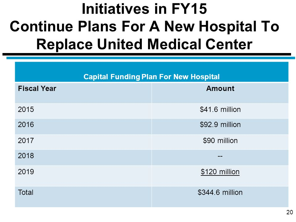 Initiatives in FY15 Continue Plans For A New Hospital To Replace United Medical Center 20 Capital Funding Plan For New Hospital Fiscal YearAmount 2015$41.6 million 2016$92.9 million 2017$90 million 2018-- 2019$120 million Total$344.6 million