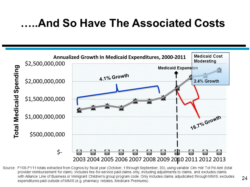 …..And So Have The Associated Costs 24 4.1% Growth 16.7% Growth Medicaid Cost Moderating 2.4% Growth Source: FY08-FY11 totals extracted from Cognos by fiscal year (October, 1 through September, 30), using variable Clm Hdr Tot Pd Amt (total provider reimbursement for claim).