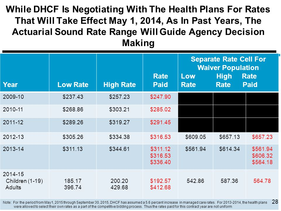 While DHCF Is Negotiating With The Health Plans For Rates That Will Take Effect May 1, 2014, As In Past Years, The Actuarial Sound Rate Range Will Guide Agency Decision Making YearLow RateHigh Rate Rate Paid Separate Rate Cell For Waiver Population Low High Rate Rate Rate Paid 2009-10$237.43$257.23$247.90 2010-11$268.86$303.21$285.02 2011-12$289.26$319.27$291.45 2012-13$305.26$334.38$316.53$609.05$657.13$657.23 2013-14$311.13$344.61$311.12 $316.53 $336.40 $561.94$614.34$561.94 $606.32 $564.18 2014-15 Children (1-19) Adults 185.17 396.74 200.20 429.68 $192.57 $412.68 542.86587.36564.78 Note: For the period from May1, 2015 through September 30, 2015, DHCF has assumed a 5.6 percent increase in managed care rates.