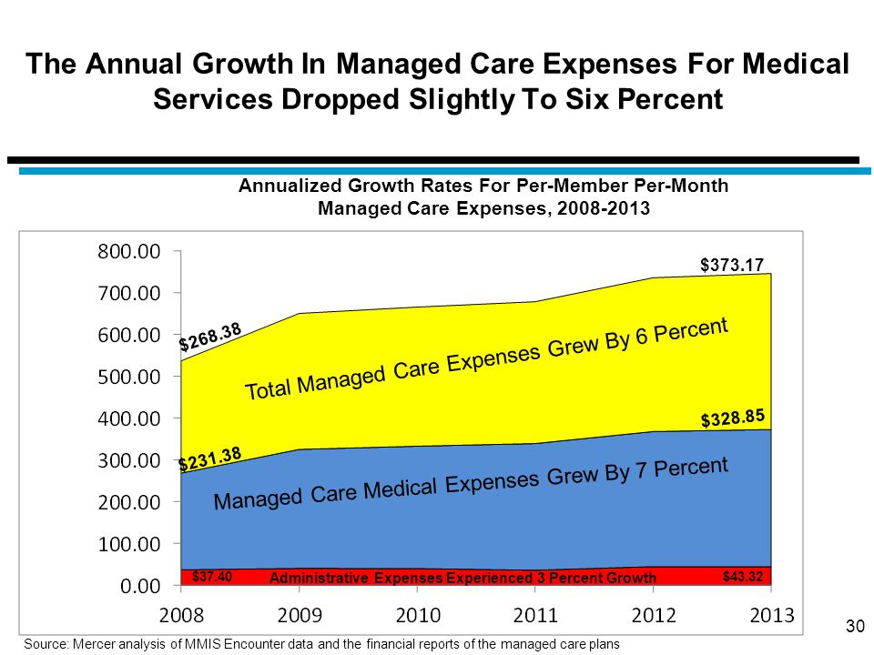 The Annual Growth In Managed Care Expenses For Medical Services Dropped Slightly To Six Percent 30 Managed Care Medical Expenses Grew By 7 Percent Total Managed Care Expenses Grew By 6 Percent Administrative Expenses Experienced 3 Percent Growth Annualized Growth Rates For Per-Member Per-Month Managed Care Expenses, 2008-2013 $328.85 $231.38 $268.38 $373.17 $37.40$43.32 Source: Mercer analysis of MMIS Encounter data and the financial reports of the managed care plans