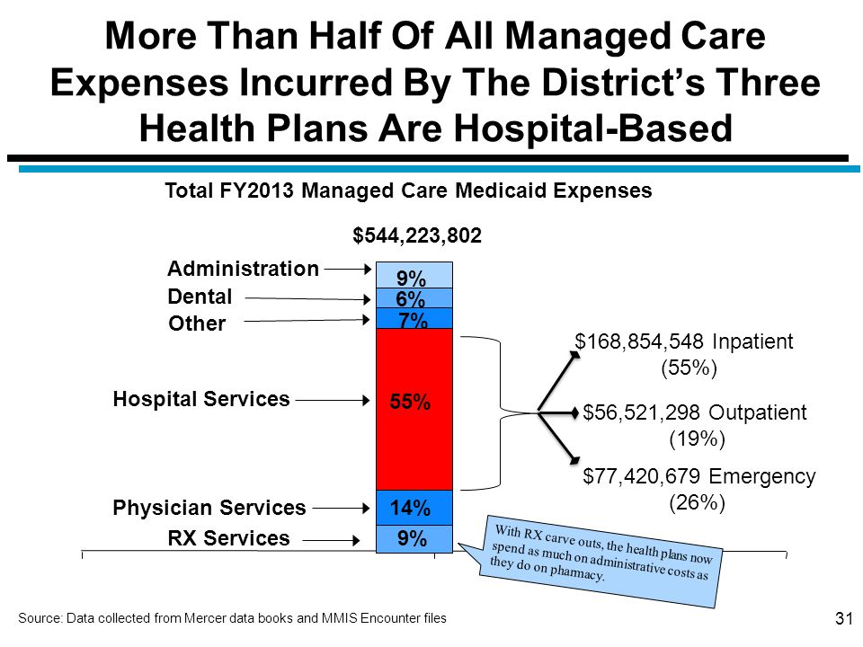 31 More Than Half Of All Managed Care Expenses Incurred By The District's Three Health Plans Are Hospital-Based Hospital Services Dental Total FY2013 Managed Care Medicaid Expenses 55% 6% 14% Physician Services 9%RX Services 7% Administration 9% Other $544,223,802 $168,854,548 Inpatient (55%) $56,521,298 Outpatient (19%) $77,420,679 Emergency (26%) With RX carve outs, the health plans now spend as much on administrative costs as they do on pharmacy.