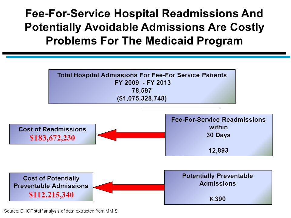 Fee-For-Service Hospital Readmissions And Potentially Avoidable Admissions Are Costly Problems For The Medicaid Program Total Hospital Admissions For
