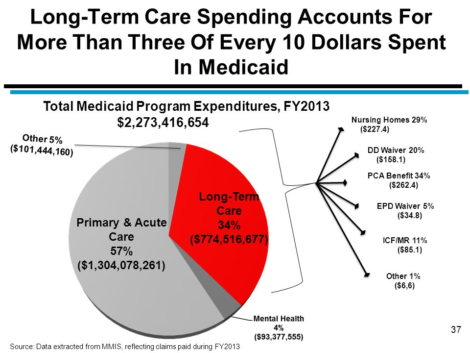 Long-Term Care Spending Accounts For More Than Three Of Every 10 Dollars Spent In Medicaid 37 Primary & Acute Care 57% ($1,304,078,261) Long-Term Care