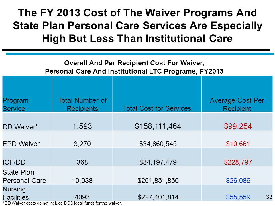 The FY 2013 Cost of The Waiver Programs And State Plan Personal Care Services Are Especially High But Less Than Institutional Care Program Service Tot