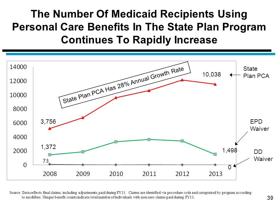 The Number Of Medicaid Recipients Using Personal Care Benefits In The State Plan Program Continues To Rapidly Increase 39 State Plan PCA 10,038 3,756 1,372 1,498 EPD Waiver 0 DD Waiver State Plan PCA Has 28% Annual Growth Rate Source: Data reflects final claims, including adjustments, paid during FY13.