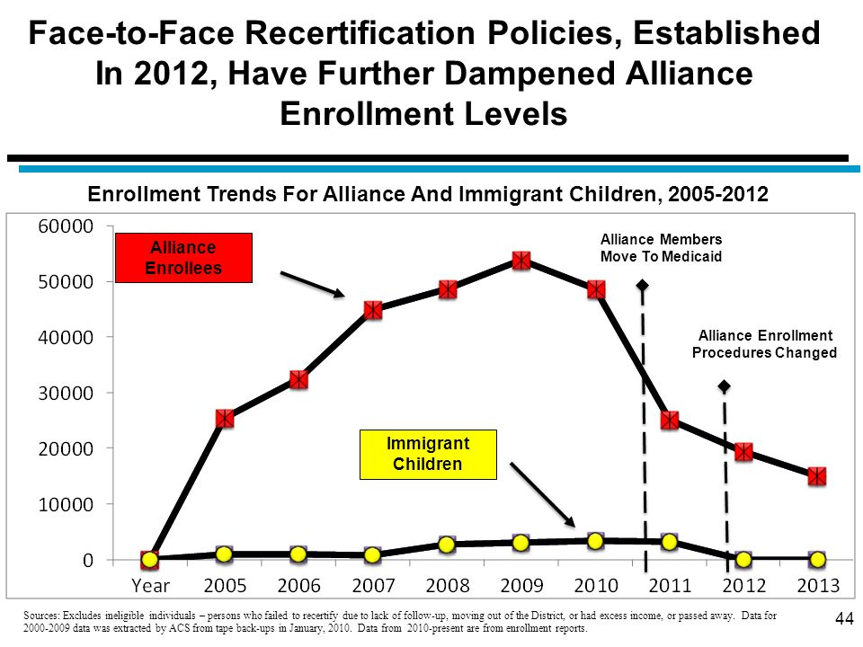 Face-to-Face Recertification Policies, Established In 2012, Have Further Dampened Alliance Enrollment Levels 44 Alliance Enrollees Immigrant Children Alliance Members Move To Medicaid Alliance Enrollment Procedures Changed Enrollment Trends For Alliance And Immigrant Children, 2005-2012 Sources: Excludes ineligible individuals – persons who failed to recertify due to lack of follow-up, moving out of the District, or had excess income, or passed away.