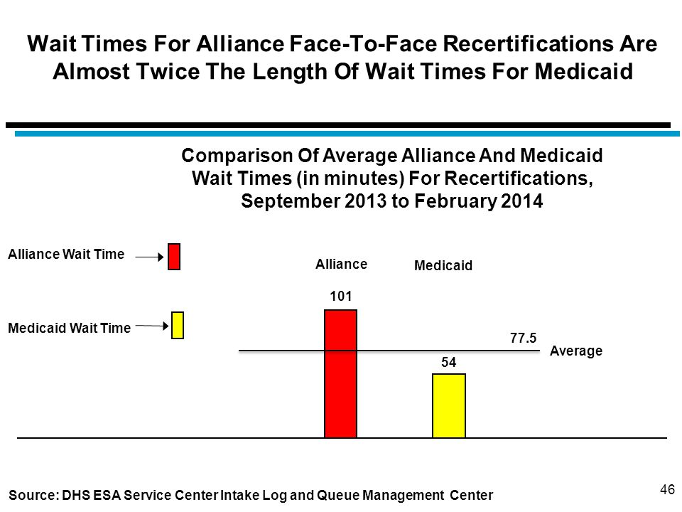 46 Wait Times For Alliance Face-To-Face Recertifications Are Almost Twice The Length Of Wait Times For Medicaid 101 Alliance Wait Time Source: DHS ESA Service Center Intake Log and Queue Management Center Comparison Of Average Alliance And Medicaid Wait Times (in minutes) For Recertifications, September 2013 to February 2014 54 Alliance Medicaid Average 77.5 Medicaid Wait Time
