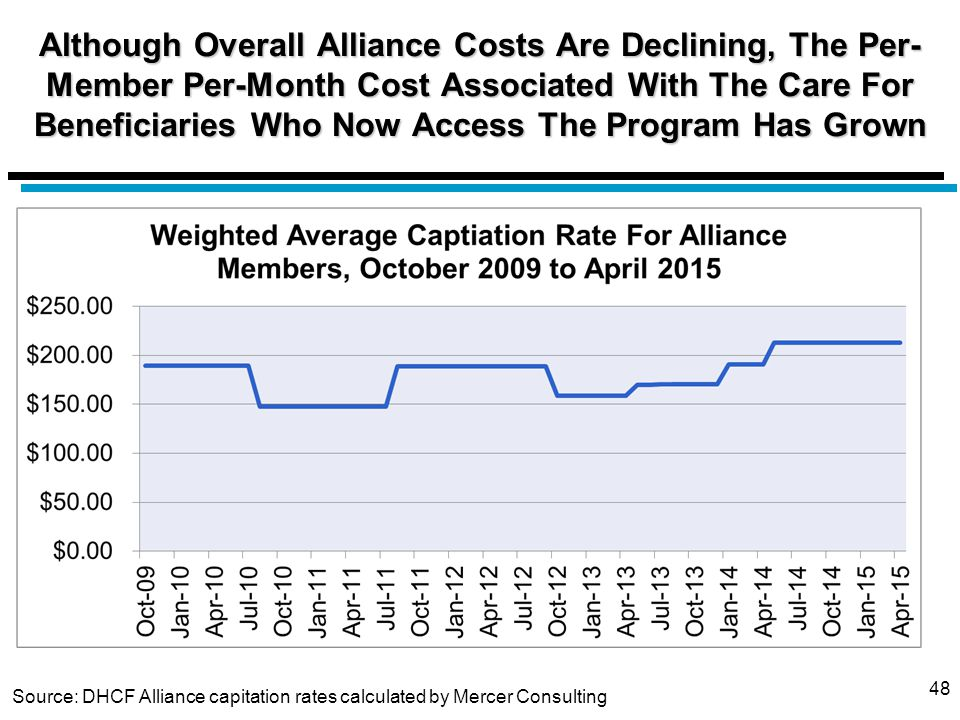 Although Overall Alliance Costs Are Declining, The Per- Member Per-Month Cost Associated With The Care For Beneficiaries Who Now Access The Program Has Grown 48 Source: DHCF Alliance capitation rates calculated by Mercer Consulting