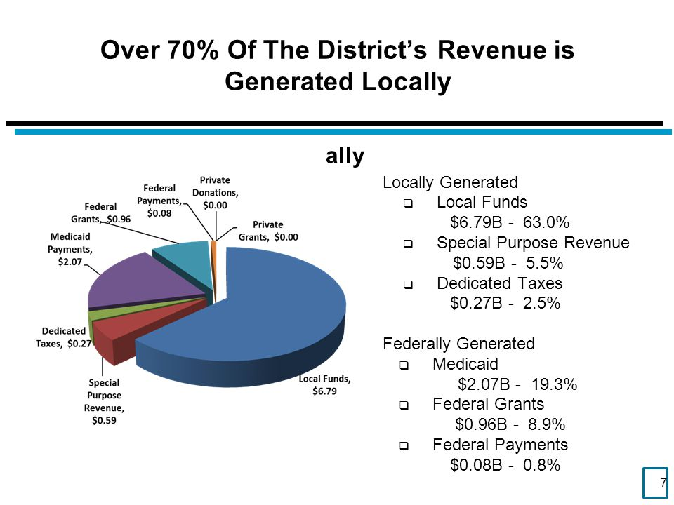 Over 70% Of The District's Revenue is Generated Locally 7 Locally Generated  Local Funds $6.79B - 63.0%  Special Purpose Revenue $0.59B - 5.5%  Ded