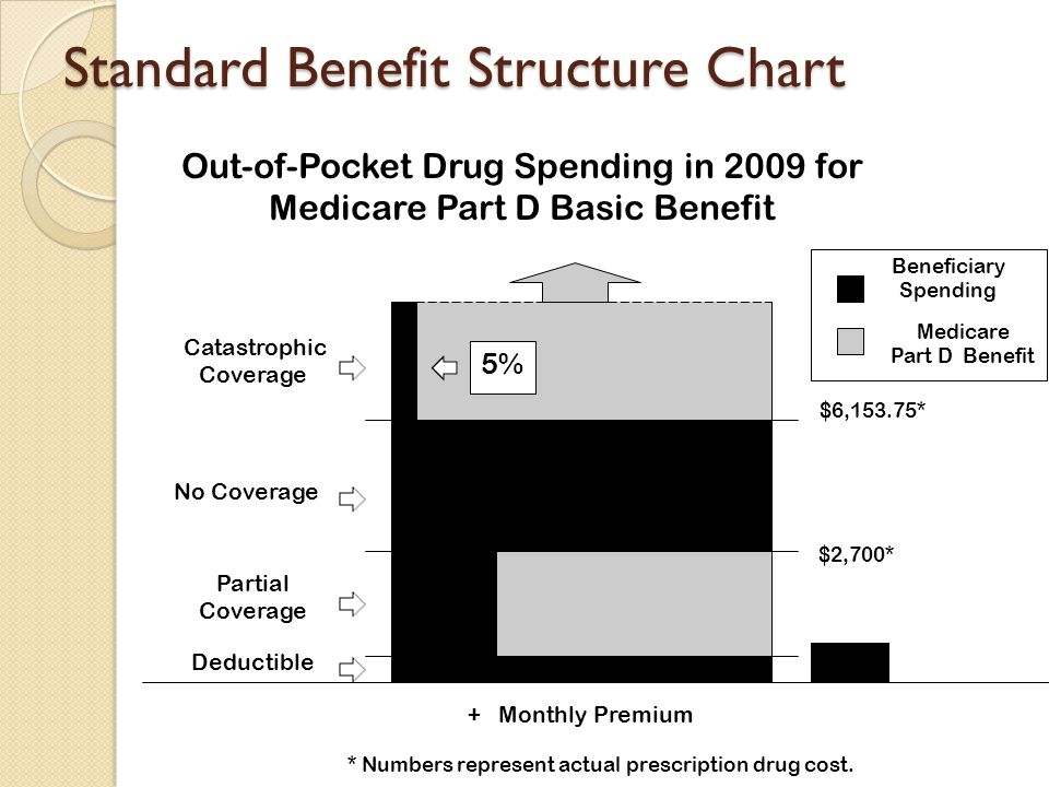 Standard Benefit Structure Chart 5% $3,453.75 Gap 25% Deductible Partial Coverage No Coverage Catastrophic Coverage + Monthly Premium Out-of-Pocket Dr