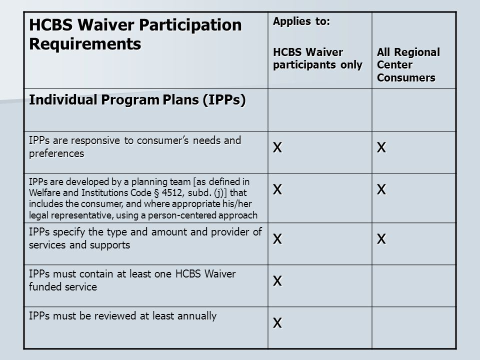 HCBS Waiver Participation Requirements Applies to: HCBS Waiver participants only All Regional Center Consumers Individual Program Plans (IPPs) IPPs ar