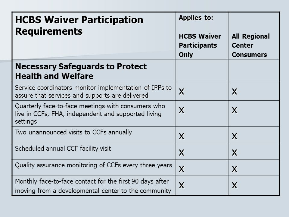 HCBS Waiver Participation Requirements Applies to: HCBS Waiver Participants Only All Regional Center Consumers Necessary Safeguards to Protect Health