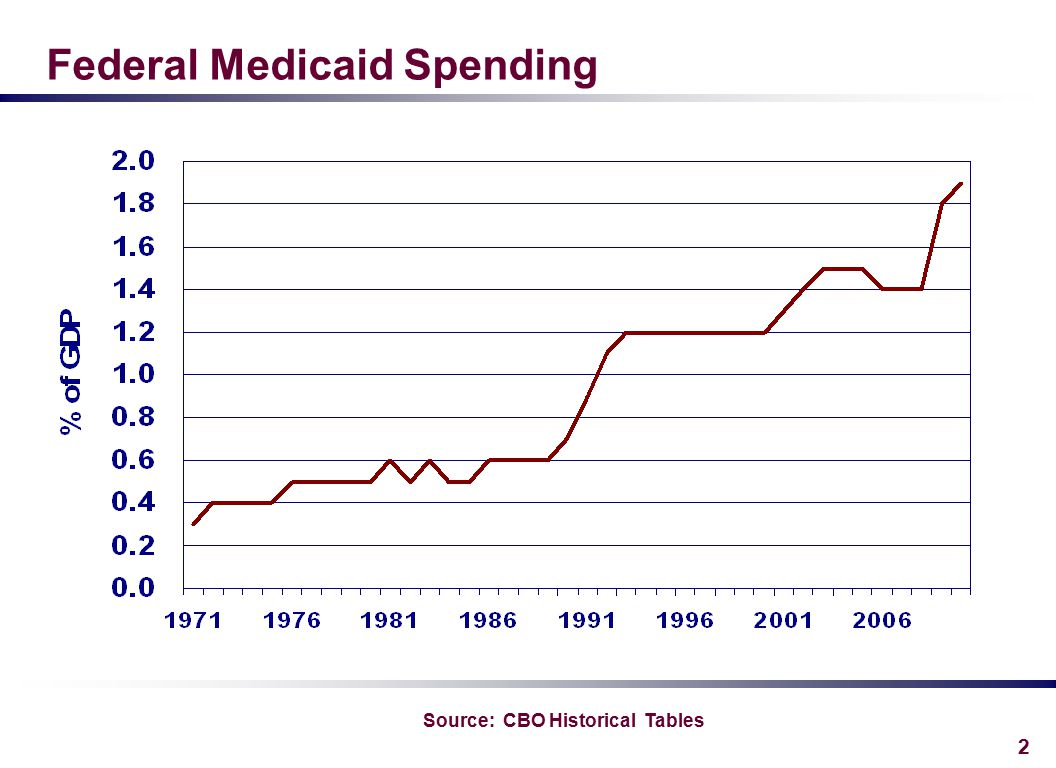 2 Federal Medicaid Spending Source: CBO Historical Tables
