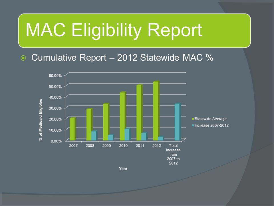  Cumulative Report – 2012 Statewide MAC %