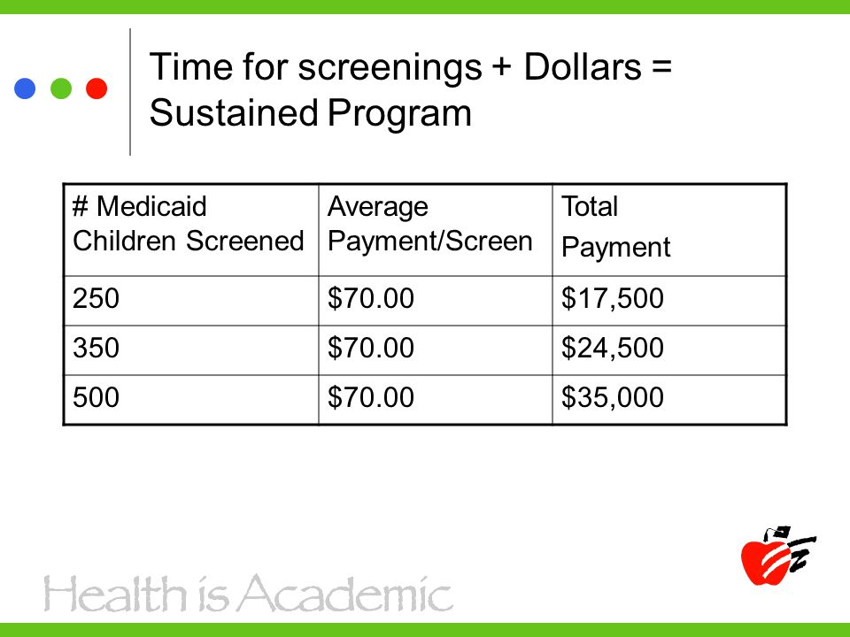 Time for screenings + Dollars = Sustained Program # Medicaid Children Screened Average Payment/Screen Total Payment 250$70.00$17,500 350$70.00$24,500 500$70.00$35,000