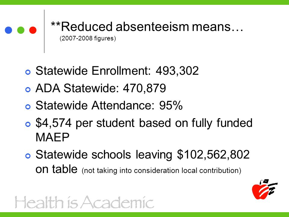 **Reduced absenteeism means… (2007-2008 figures) Statewide Enrollment: 493,302 ADA Statewide: 470,879 Statewide Attendance: 95% $4,574 per student bas