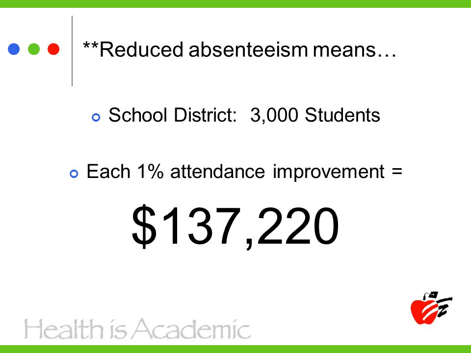 **Reduced absenteeism means… School District: 3,000 Students Each 1% attendance improvement = $137,220