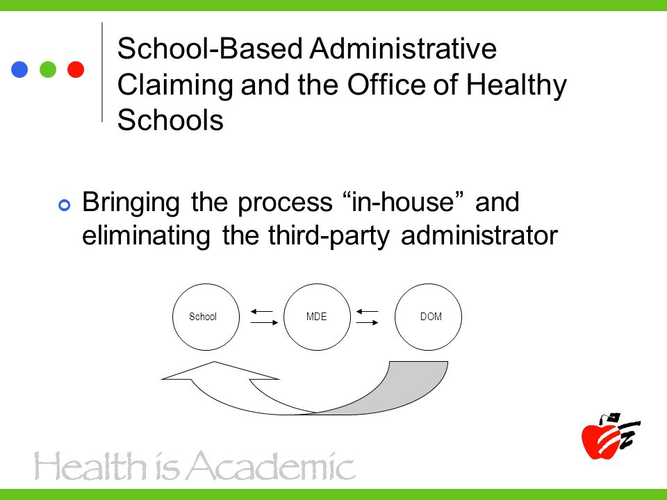 School-Based Administrative Claiming and the Office of Healthy Schools Bringing the process in-house and eliminating the third-party administrator SchoolMDEDOM