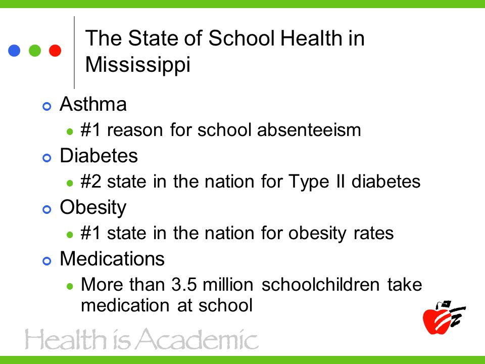 The State of School Health in Mississippi Asthma #1 reason for school absenteeism Diabetes #2 state in the nation for Type II diabetes Obesity #1 state in the nation for obesity rates Medications More than 3.5 million schoolchildren take medication at school