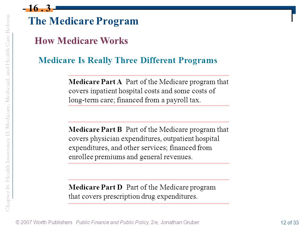 Chapter 16 Health Insurance II: Medicare, Medicaid, and Health Care Reform © 2007 Worth Publishers Public Finance and Public Policy, 2/e, Jonathan Gruber 12 of 33 The Medicare Program 16.