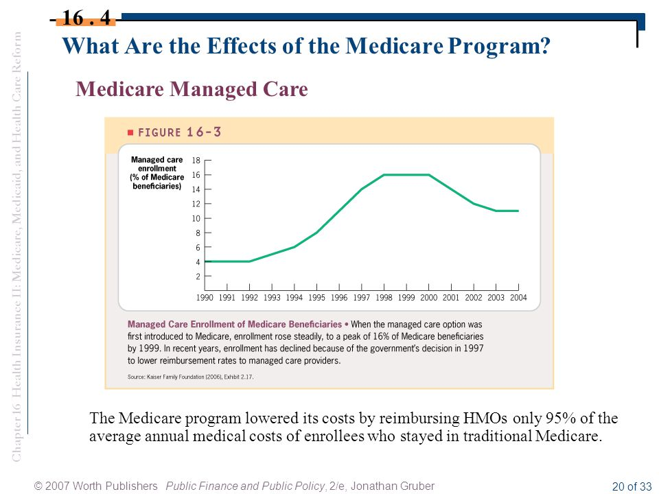 Chapter 16 Health Insurance II: Medicare, Medicaid, and Health Care Reform © 2007 Worth Publishers Public Finance and Public Policy, 2/e, Jonathan Gruber 20 of 33 What Are the Effects of the Medicare Program.
